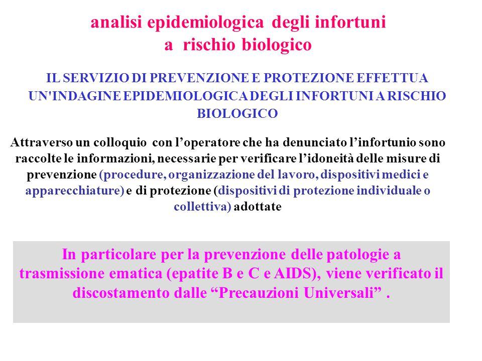 analisi epidemiologica degli infortuni a rischio biologico IL SERVIZIO DI PREVENZIONE E PROTEZIONE EFFETTUA UN'INDAGINE EPIDEMIOLOGICA DEGLI INFORTUNI