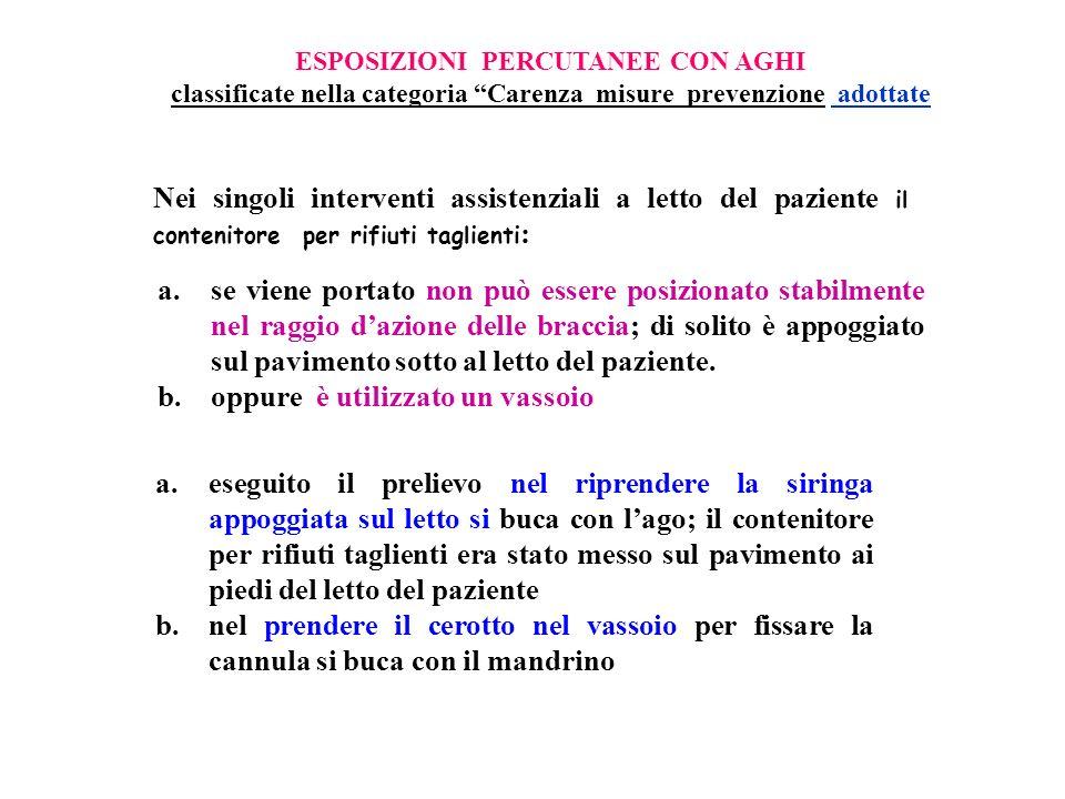 ESPOSIZIONI PERCUTANEE CON AGHI classificate nella categoria Carenza misure prevenzione adottate Nei singoli interventi assistenziali a letto del pazi