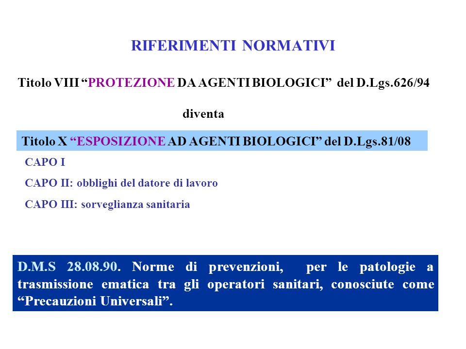 RIFERIMENTI NORMATIVI Titolo VIII PROTEZIONE DA AGENTI BIOLOGICI del D.Lgs.626/94 diventa CAPO I CAPO II: obblighi del datore di lavoro CAPO III: sorv
