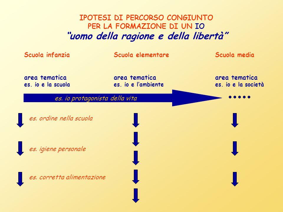 IPOTESI DI PERCORSO CONGIUNTO PER LA FORMAZIONE DI UN IO uomo della ragione e della libertà Scuola infanzia area tematica es.