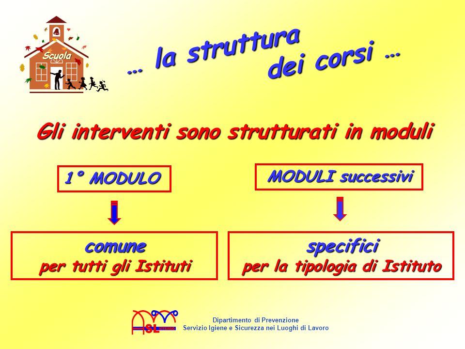 Gli interventi sono strutturati in moduli … l a s t r u t t u r a d e i c o r s i … Scuola 1° MODULO comune per tutti gli Istituti MODULI successivi s