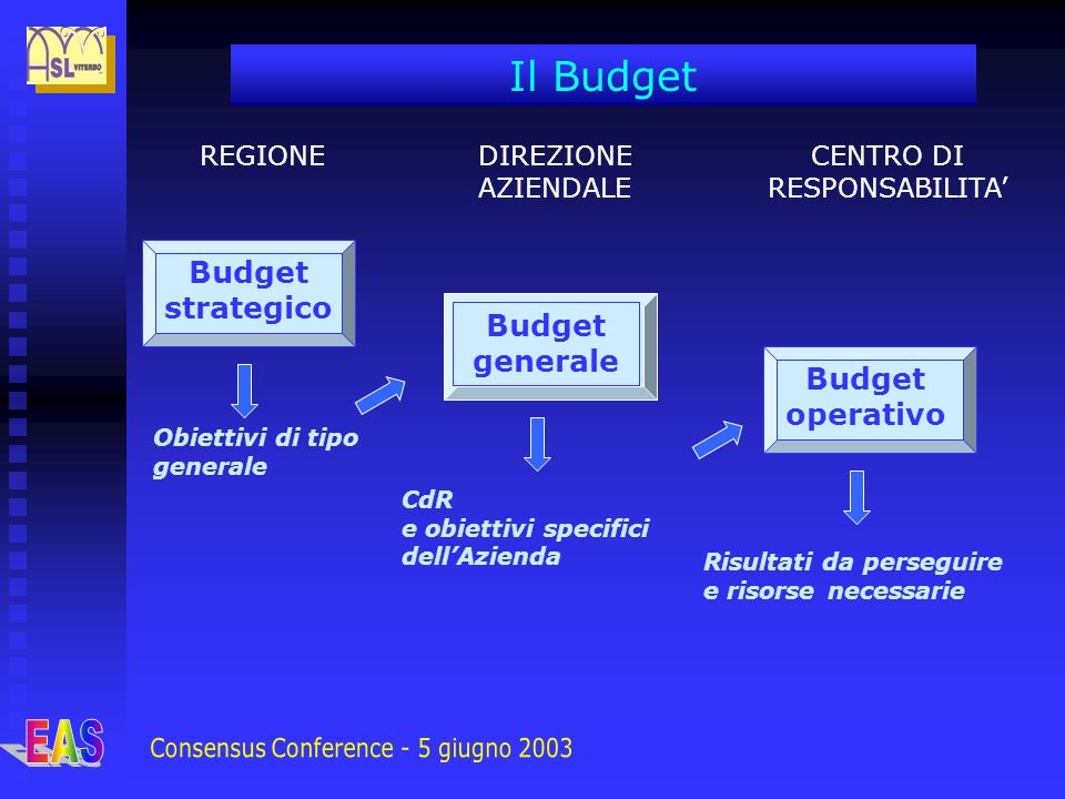 Il Budget REGIONEDIREZIONE AZIENDALE CENTRO DI RESPONSABILITA Obiettivi di tipo generale CdR e obiettivi specifici dellAzienda Risultati da perseguire e risorse necessarie Budget strategico Budget generale Budget operativo