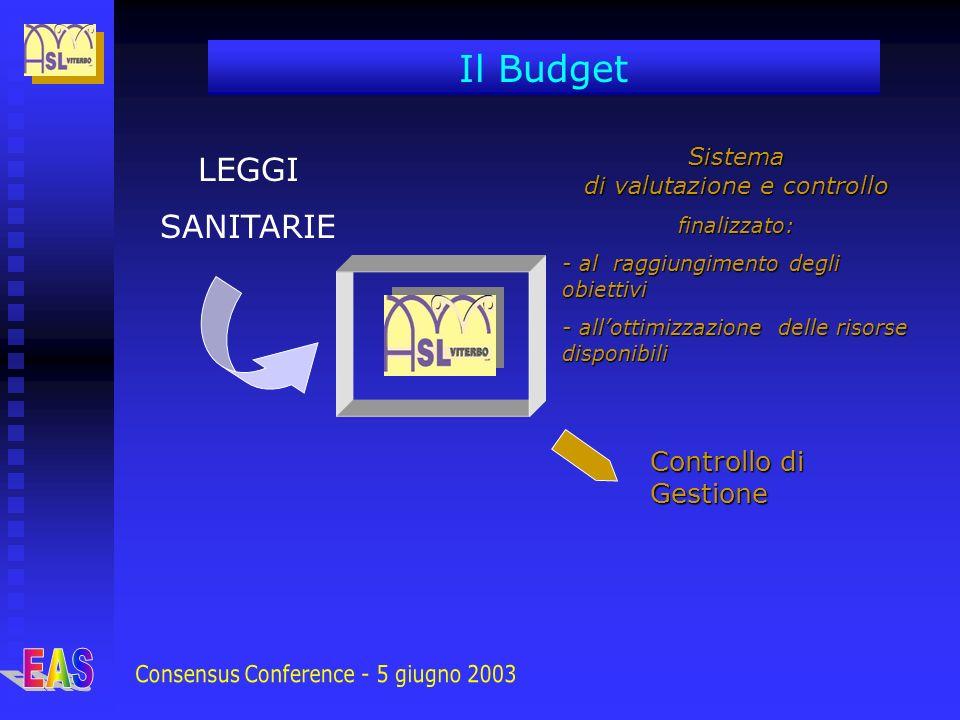 LEGGI SANITARIE Controllo di Gestione Il Budget Sistema di valutazione e controllo finalizzato: - al raggiungimento degli obiettivi - allottimizzazion