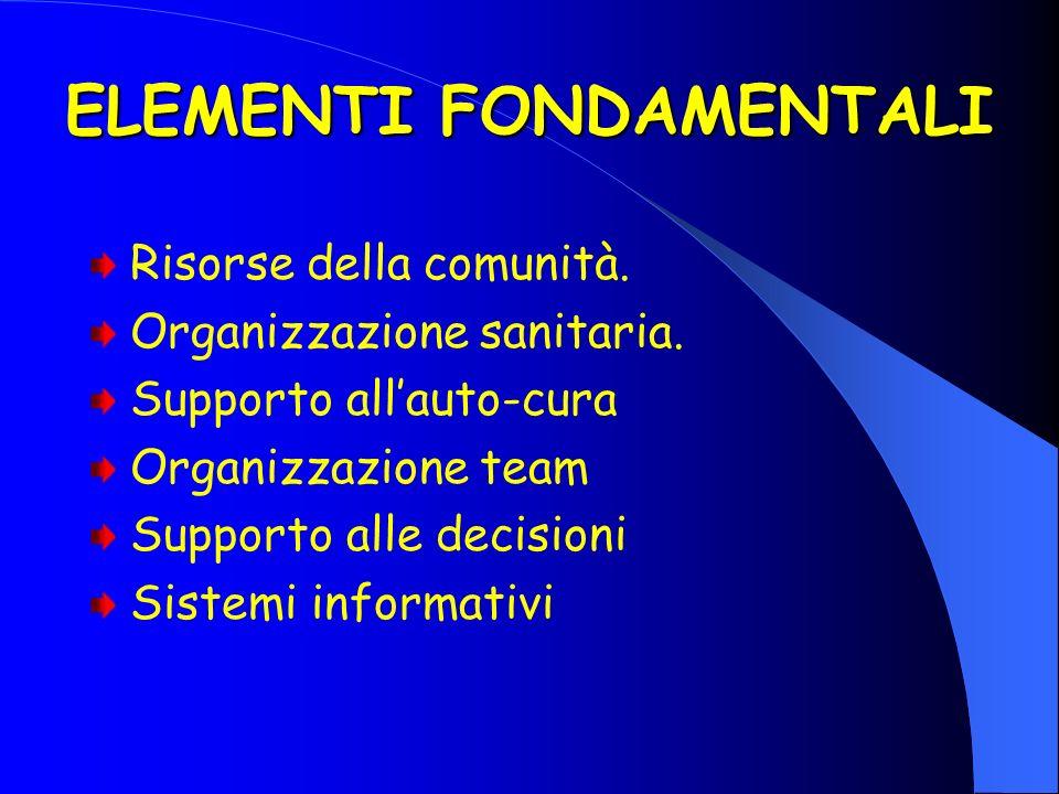 ELEMENTI FONDAMENTALI Risorse della comunità. Organizzazione sanitaria. Supporto allauto-cura Organizzazione team Supporto alle decisioni Sistemi info