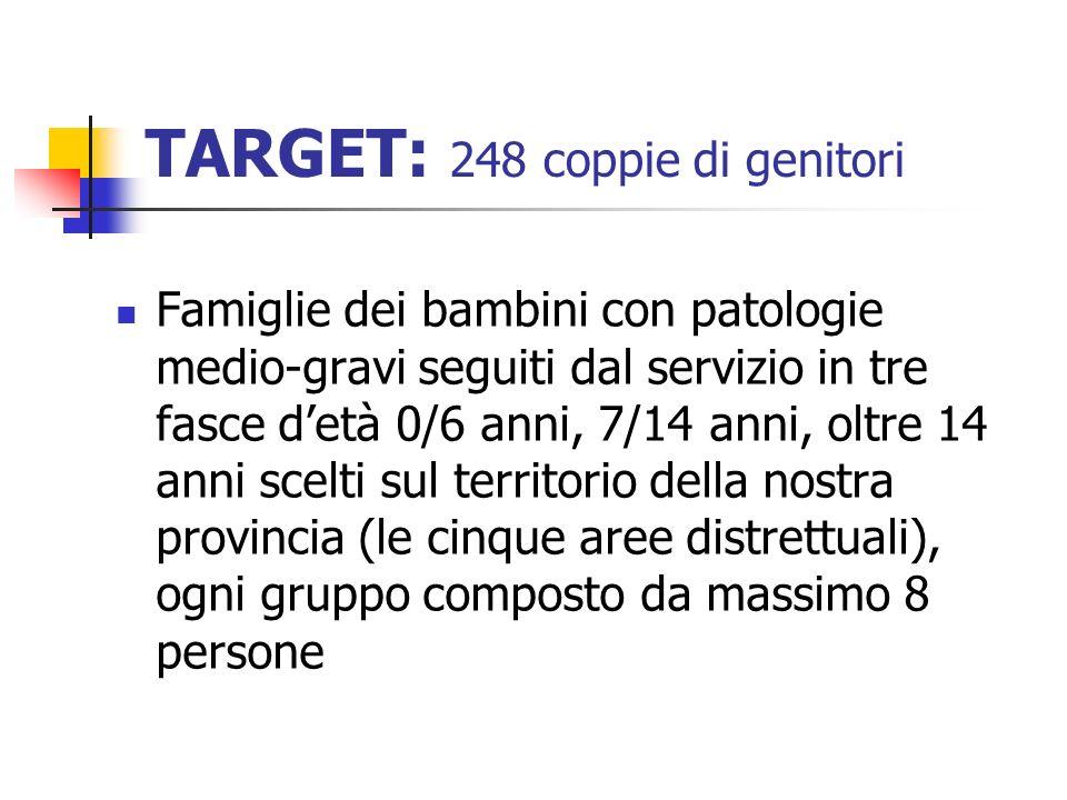 TARGET: 248 coppie di genitori Famiglie dei bambini con patologie medio-gravi seguiti dal servizio in tre fasce detà 0/6 anni, 7/14 anni, oltre 14 ann