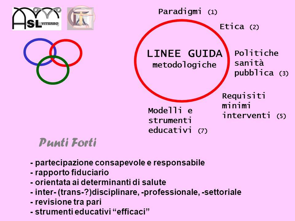 BUDGET programmazione aziendale annuale LINEE GUIDA metodologiche LINEE GUIDA organizzative Punti Forti Struttura solida
