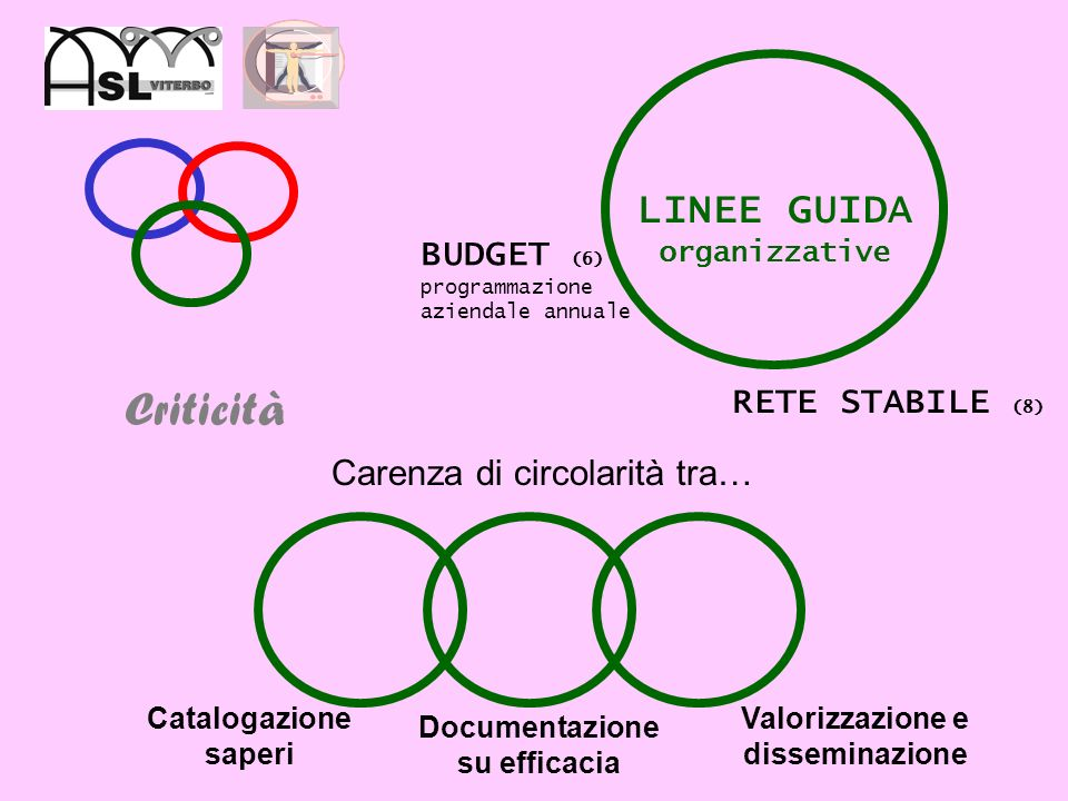 Criticità LINEE GUIDA metodologiche Paradigmi (1) Etica (2) Politiche sanità pubblica (3) Requisiti minimi interventi (5) Modelli e strumenti educativi (7) APPROPRIATEZZA – EFFICACIA – EFFICIENZA (4) Mancata esplicitazione di un modello di progettazione&valutazione in promozione della salute Mancata indicazione di prove di efficacia ed esempi di buona pratica disponibili (in requisiti minimi e revisione tra pari)