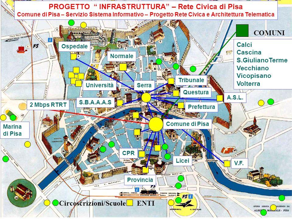 Autore dott. Franco Chesi Pisa, 16.2.2001 E-GOVERNMENT PROGETTO INFRASTRUTTURA CABLAGGIO: Potenziamento infrastruttura telematica in fibra ottica Inte