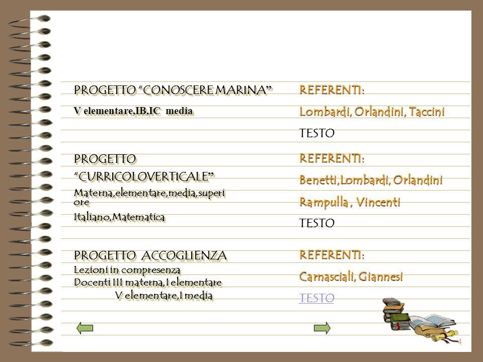 4 PROGETTO CURRICOLOVERTICALE CURRICOLOVERTICALE Materna,elementare,media,superi ore Italiano,MatematicaPROGETTO CURRICOLOVERTICALE CURRICOLOVERTICALE Materna,elementare,media,superi ore Italiano,Matematica PROGETTO CONOSCERE MARINA PROGETTO CONOSCERE MARINA V elementare,IB,IC media PROGETTO CONOSCERE MARINA PROGETTO CONOSCERE MARINA V elementare,IB,IC media PROGETTO ACCOGLIENZA Lezioni in compresenza Docenti III materna,I elementare V elementare,I media REFERENTI: Lombardi, Orlandini, Taccini TESTO REFERENTI: Benetti,Lombardi, Orlandini Rampulla, Vincenti TESTO REFERENTI: Carnasciali, Giannesi TESTO