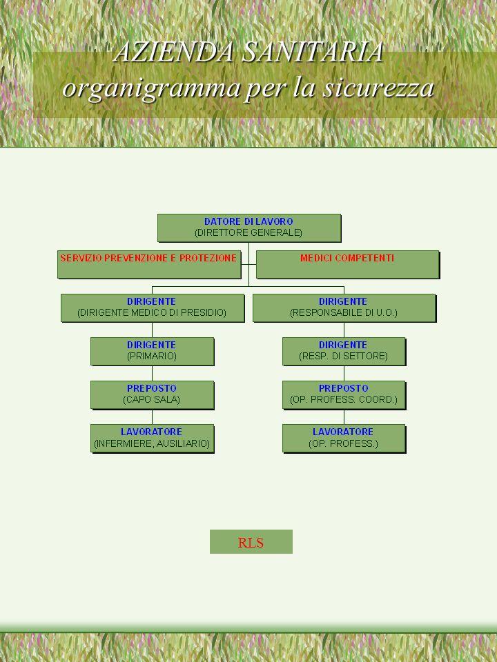 AZIENDA SANITARIA organigramma per la sicurezza RLS