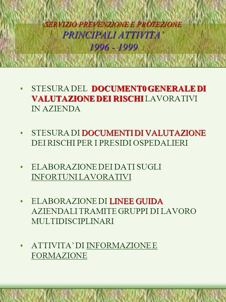 SERVIZIO PREVENZIONE E PROTEZIONE PRINCIPALI ATTIVITA 1996 - 1999 DOCUMENT0 GENERALE DI VALUTAZIONE DEI RISCHISTESURA DEL DOCUMENT0 GENERALE DI VALUTAZIONE DEI RISCHI LAVORATIVI IN AZIENDA DOCUMENTIDI VALUTAZIONESTESURA DI DOCUMENTI DI VALUTAZIONE DEI RISCHI PER I PRESIDI OSPEDALIERI ELABORAZIONE DEI DATI SUGLI INFORTUNI LAVORATIVI LINEE GUIDAELABORAZIONE DI LINEE GUIDA AZIENDALI TRAMITE GRUPPI DI LAVORO MULTIDISCIPLINARI ATTIVITA DI INFORMAZIONE E FORMAZIONE