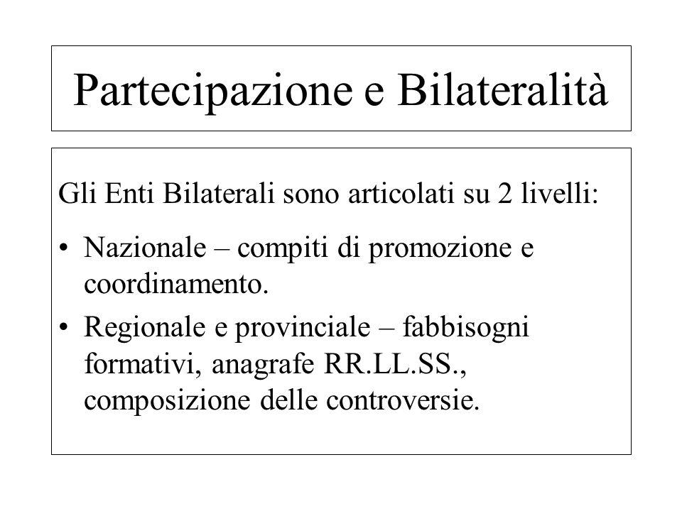 Gli Enti Bilaterali sono articolati su 2 livelli: Nazionale – compiti di promozione e coordinamento. Regionale e provinciale – fabbisogni formativi, a