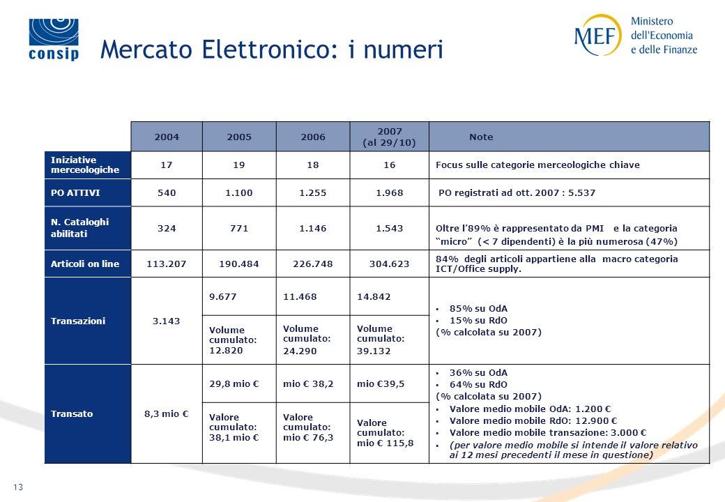 12 Le modalità di acquisto e vendita (2/2) Art. 11, comma 2: Il Mercato Elettronico consente altresì di richiedere ulteriori offerte agli utenti Il pr