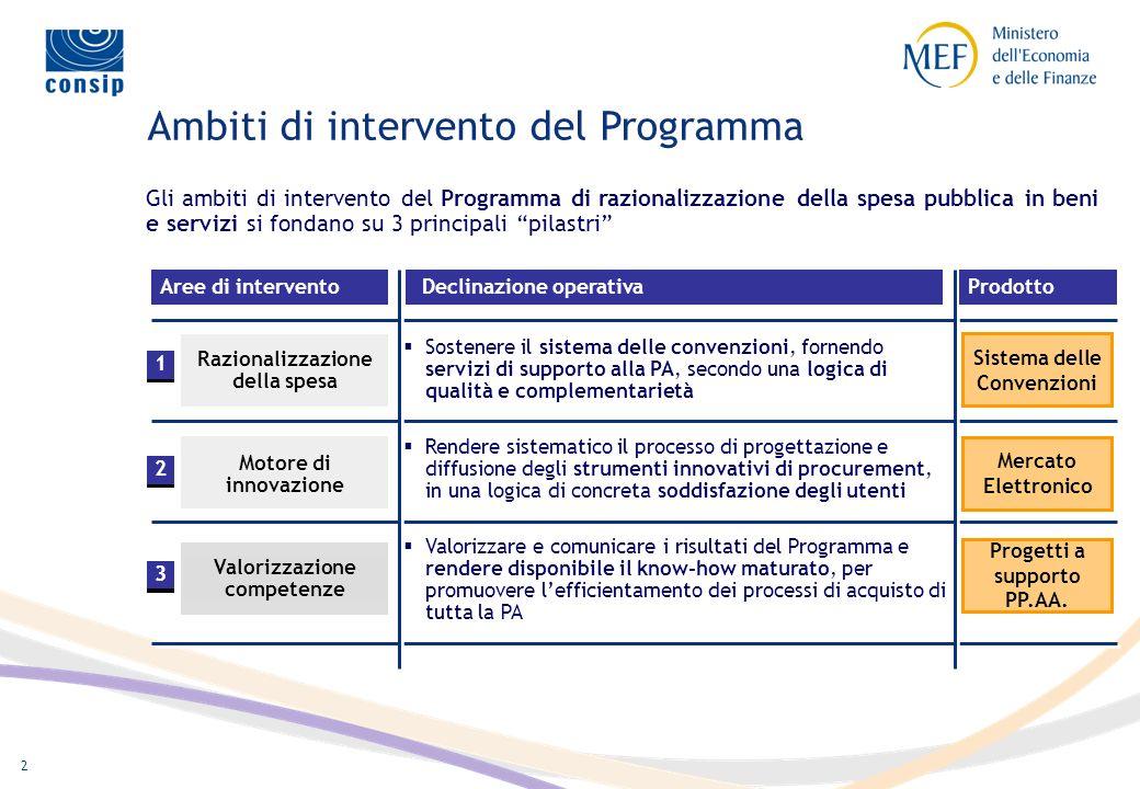 1 Nel 2000 il Ministero dellEconomia e delle Finanze (MEF) ha avviato un Programma di Razionalizzazione degli Acquisti per beni e servizi per la Pubbl