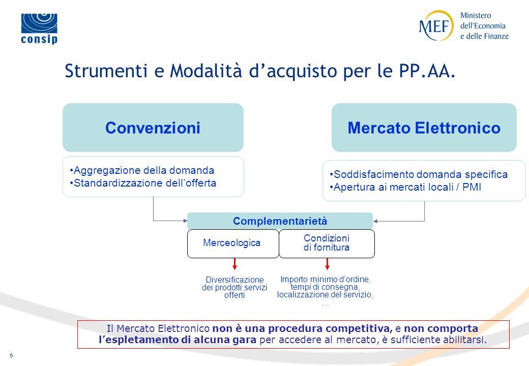 5 Strumenti di acquisizione dopo la Direttiva UE 18 2004 Trattativa Privata Licitazione Privata Pubblico Incanto Procedura negoziata Mercato Elettroni