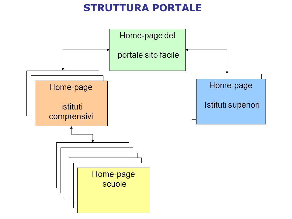 STRUTTURA PORTALE Home-page del portale sito facile Home-page istituti comprensivi Home-page Istituti superiori Home-page scuole