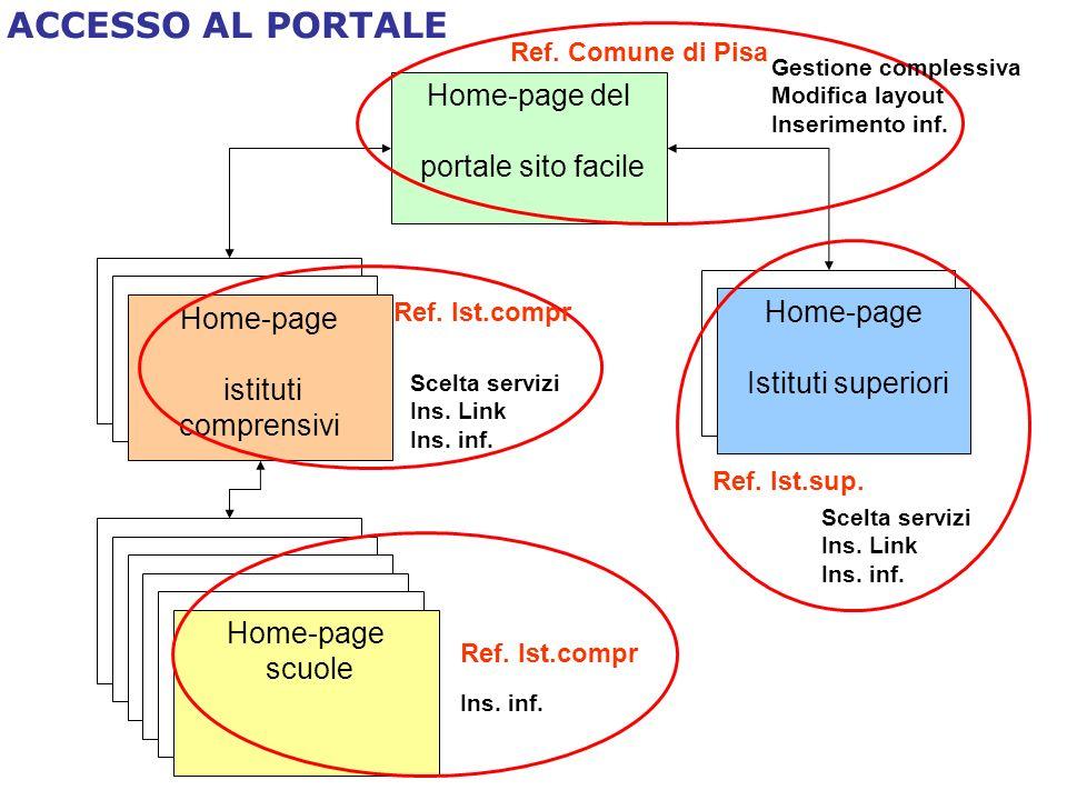 Ref. Comune di Pisa Home-page del portale sito facile Home-page istituti comprensivi Home-page Istituti superiori Home-page scuole Ref. Ist.sup. Ref.