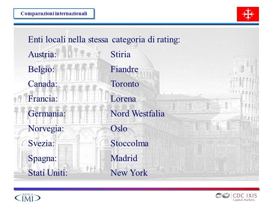 Enti locali nella stessa categoria di rating: Austria: Stiria Belgio:Fiandre Canada: Toronto Francia: Lorena Germania: Nord Westfalia Norvegia: Oslo Svezia: Stoccolma Spagna: Madrid Stati Uniti:New York Comparazioni internazionali