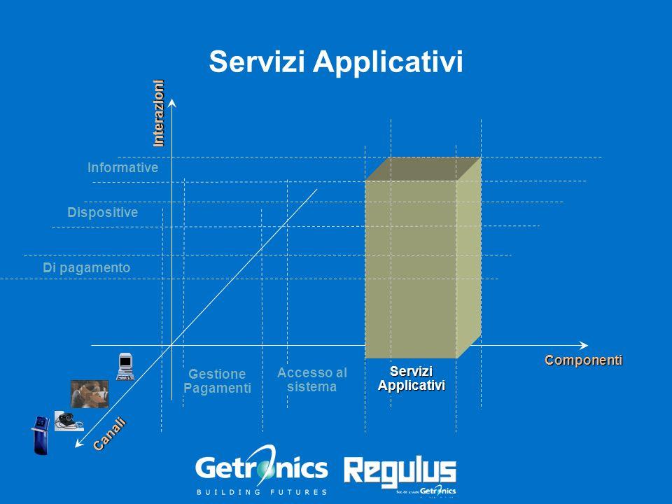 Informative Servizi Applicativi Interazioni Componenti Dispositive Di pagamento Canali Accesso al sistema Gestione Pagamenti ServiziApplicativi