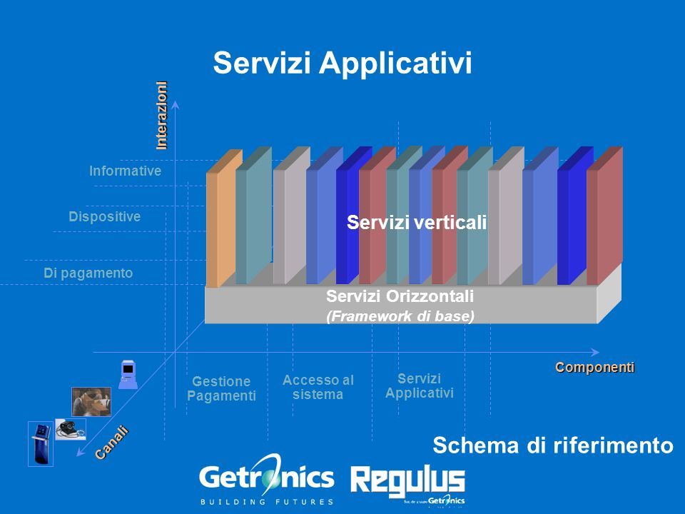 Informative Servizi Applicativi Interazioni Componenti Dispositive Di pagamento Canali Accesso al sistema Gestione Pagamenti Servizi Applicativi Servi