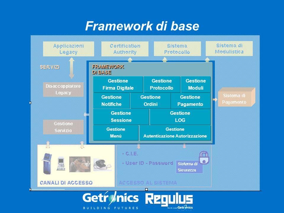 Framework di base FRAMEWORK DI BASE Gestione Autenticazione Autorizzazione Gestione Menù Gestione LOG Gestione Pagamento Gestione Notifiche Gestione S