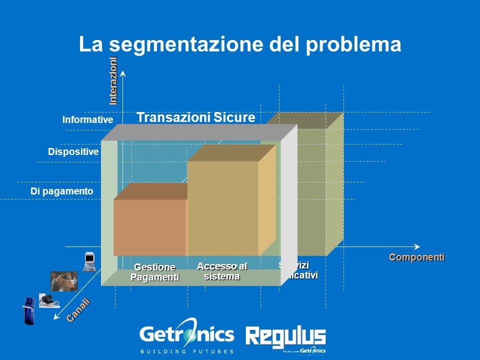 Informative La segmentazione del problema Interazioni Componenti Dispositive Di pagamento Canali Accesso al sistema GestionePagamenti ServiziApplicati
