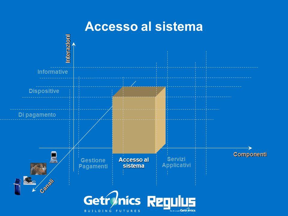 Informative Accesso al sistema Interazioni Componenti Dispositive Di pagamento Canali Accesso al sistema Gestione Pagamenti Servizi Applicativi