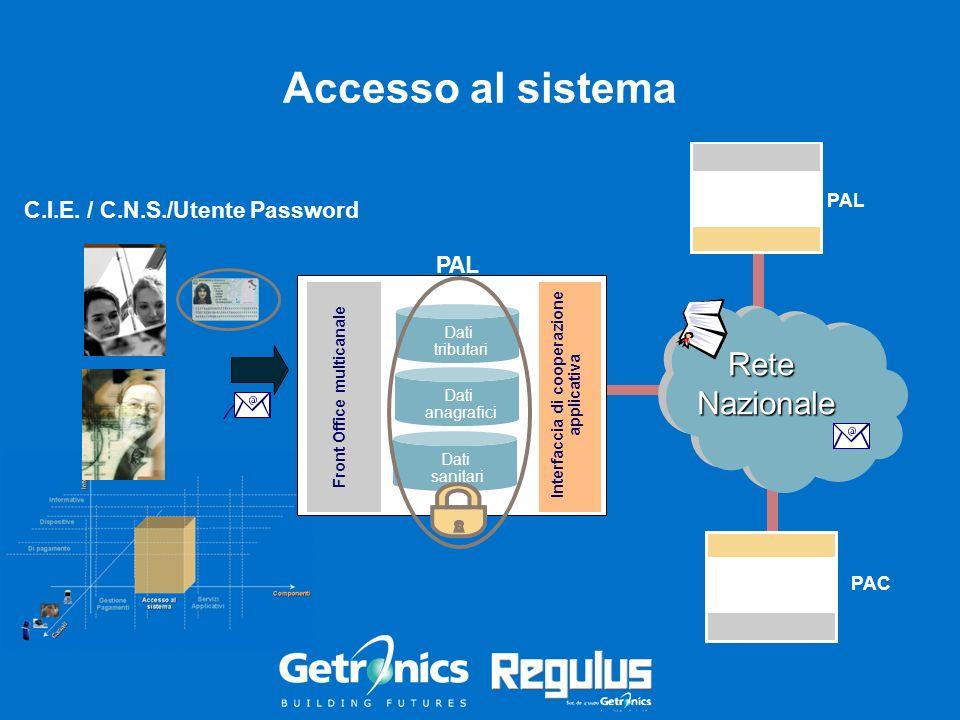 Accesso al sistema PAL PAC … Interfaccia di cooperazione applicativa Front Office multicanale ReteNazionale C.I.E. / C.N.S./Utente Password PAL … … Da