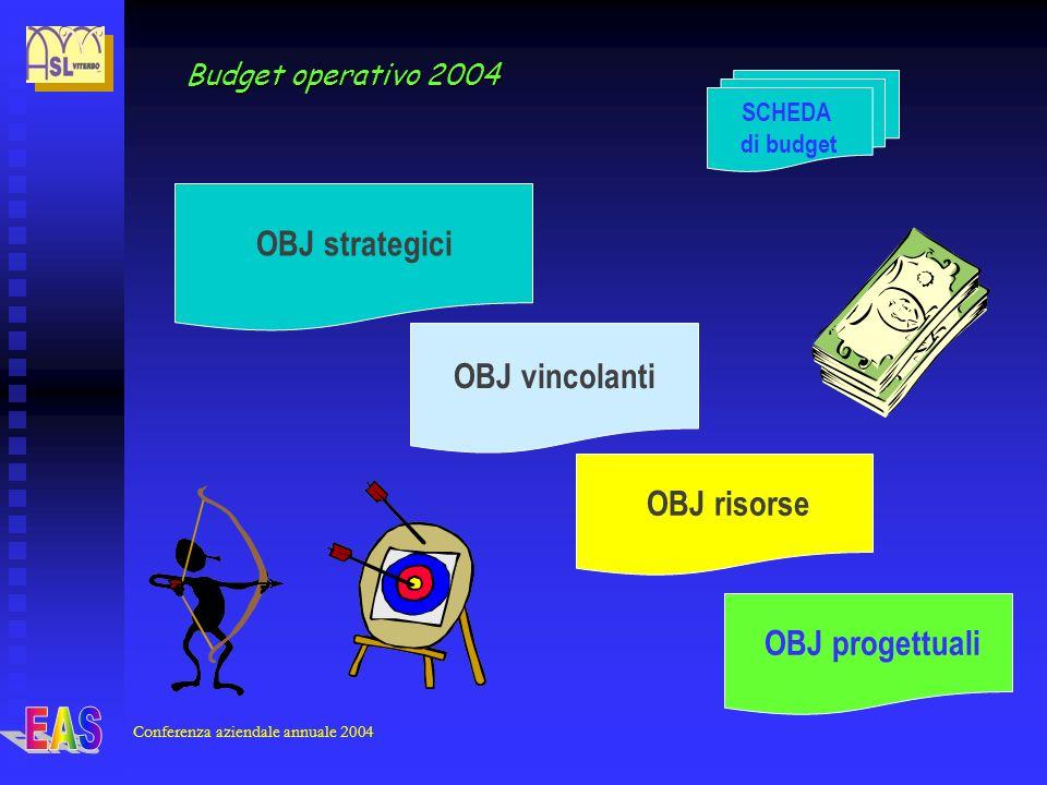OBJ vincolanti SCHEDA di budget OBJ strategici OBJ progettuali OBJ risorse Budget operativo 2004 Conferenza aziendale annuale 2004