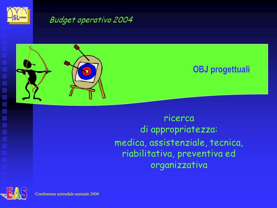 OBJ progettuali Conferenza aziendale annuale 2004 ricerca di appropriatezza: medica, assistenziale, tecnica, riabilitativa, preventiva ed organizzativa Budget operativo 2004