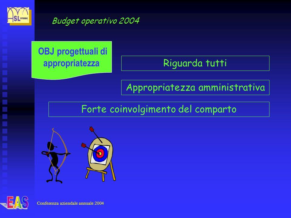 Conferenza aziendale annuale 2004 Budget operativo 2004 OBJ progettuali di appropriatezza Riguarda tutti Appropriatezza amministrativa Forte coinvolgimento del comparto