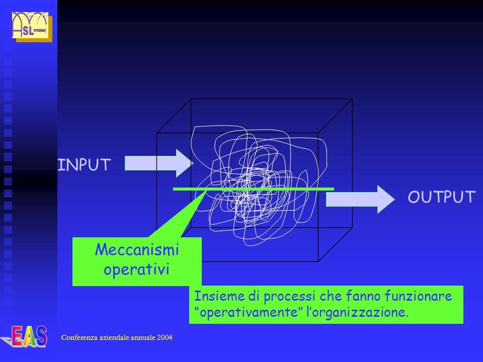 Conferenza aziendale annuale 2004 INPUT OUTPUT Meccanismi operativi Insieme di processi che fanno funzionare operativamente lorganizzazione.
