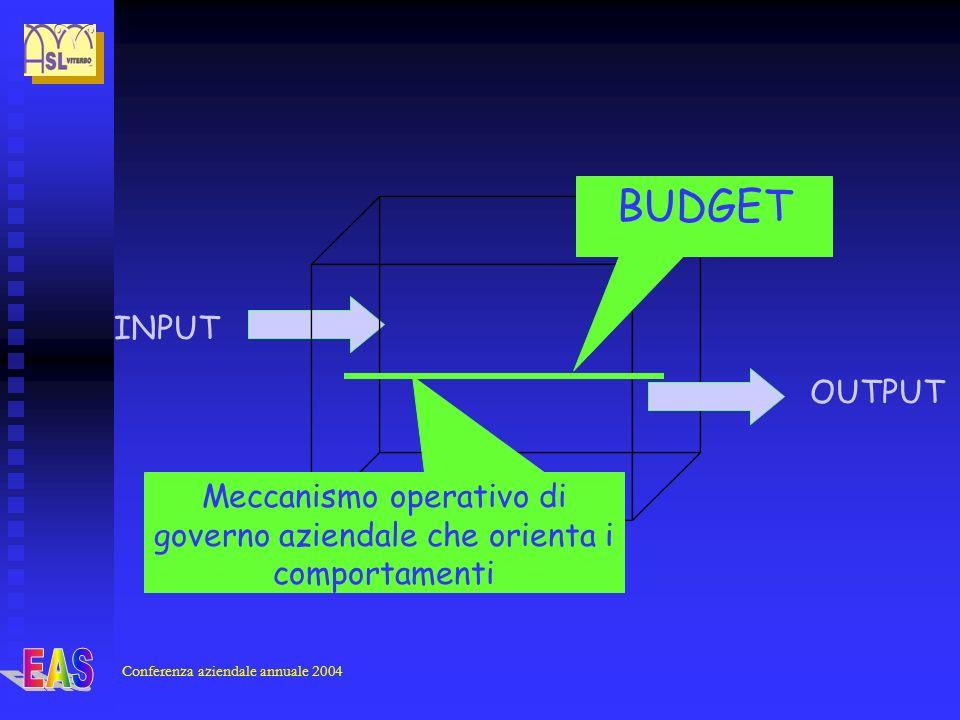 Conferenza aziendale annuale 2004 INPUT OUTPUT Meccanismo operativo di governo aziendale che orienta i comportamenti BUDGET