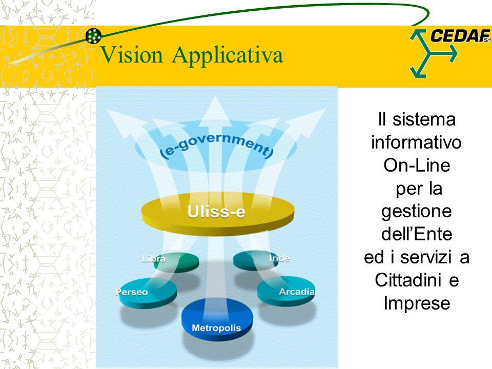 Vision Applicativa Il sistema informativo On-Line per la gestione dellEnte ed i servizi a Cittadini e Imprese