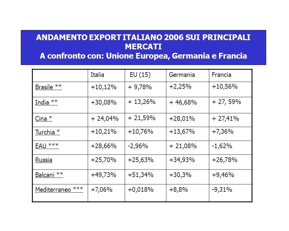 ANDAMENTO EXPORT ITALIANO 2006 SUI PRINCIPALI MERCATI A confronto con: Unione Europea, Germania e Francia Italia EU (15)GermaniaFrancia Brasile **+10,12%+ 9,78% +2,25%+10,56% India **+30,08% + 13,26% + 46,68% + 27, 59% Cina *+ 24,04% + 21,59% +28,01%+ 27,41% Turchia * +10,21%+10,76%+13,67%+7,36% EAU ***+28,66%-2,96%+ 21,08%-1,62% Russia+25,70%+25,63%+34,93%+26,78% Balcani **+49,73%+51,34%+30,3%+9,46% Mediterraneo ***+7,06%+0,018%+8,8%-9,31%