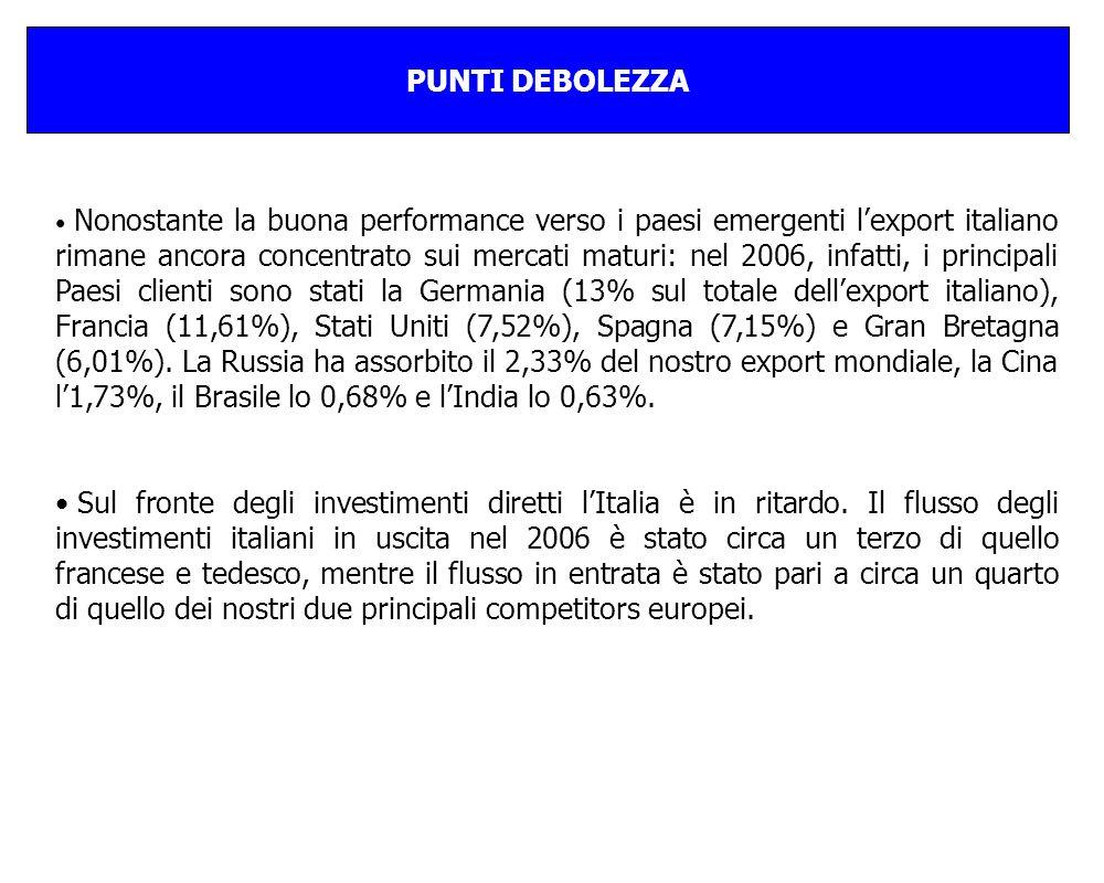 PUNTI DEBOLEZZA Nonostante la buona performance verso i paesi emergenti lexport italiano rimane ancora concentrato sui mercati maturi: nel 2006, infatti, i principali Paesi clienti sono stati la Germania (13% sul totale dellexport italiano), Francia (11,61%), Stati Uniti (7,52%), Spagna (7,15%) e Gran Bretagna (6,01%).