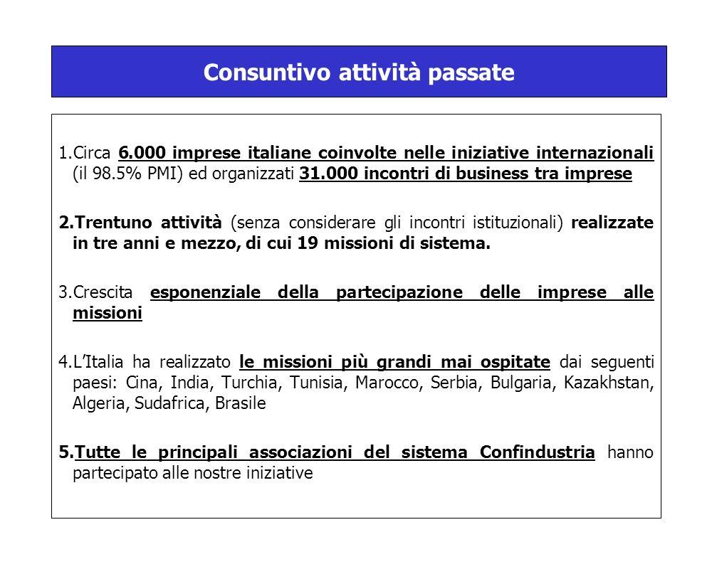 1.Circa 6.000 imprese italiane coinvolte nelle iniziative internazionali (il 98.5% PMI) ed organizzati 31.000 incontri di business tra imprese 2.Trentuno attività (senza considerare gli incontri istituzionali) realizzate in tre anni e mezzo, di cui 19 missioni di sistema.