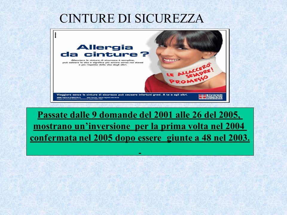 CINTURE DI SICUREZZA Passate dalle 9 domande del 2001 alle 26 del 2005, mostrano uninversione per la prima volta nel 2004 confermata nel 2005 dopo essere giunte a 48 nel 2003.