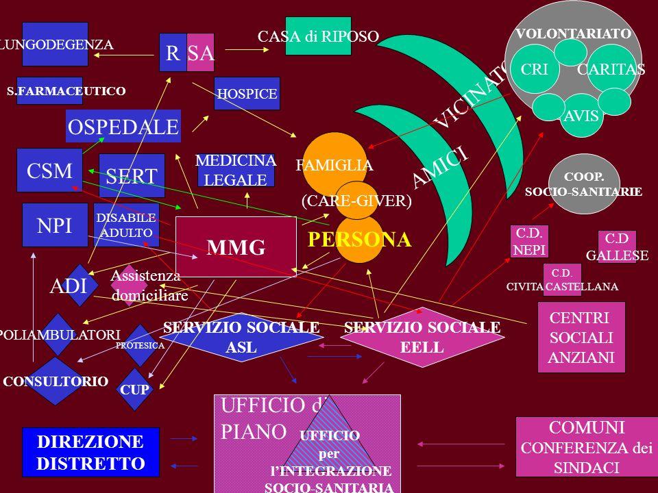 UFFICIO di PIANO PERSONA FAMIGLIA (CARE-GIVER) MMG DIREZIONE DISTRETTO SERT VICINATO AMICI COMUNI CONFERENZA dei SINDACI MEDICINA LEGALE ADI Assistenz