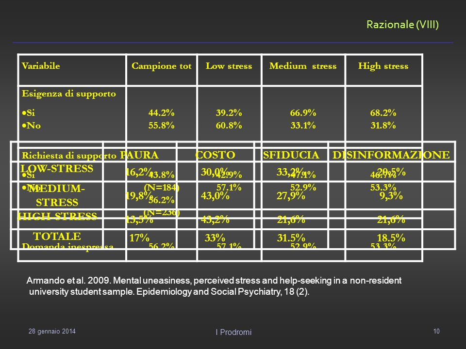 Razionale (VIII) 29 gennaio 2014 I Prodromi 10 VariabileCampione totLow stressMedium stressHigh stress Esigenza di supporto Si No 44.2% 55.8% 39.2% 60