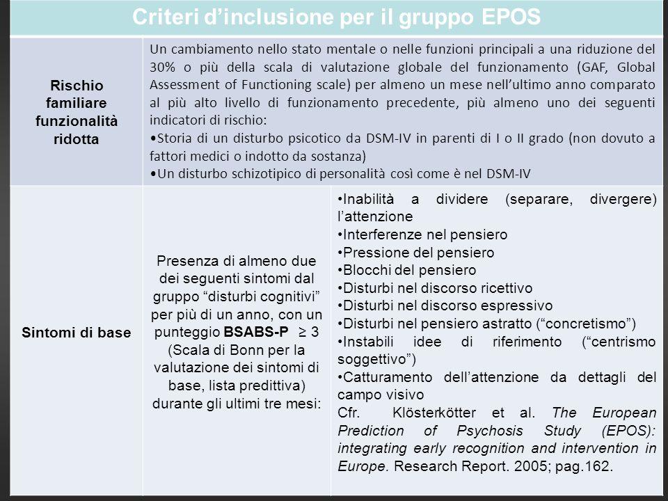 Criteri dinclusione per il gruppo EPOS Rischio familiare funzionalità ridotta Un cambiamento nello stato mentale o nelle funzioni principali a una rid