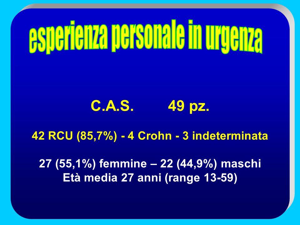 C.A.S. 49 pz. 42 RCU (85,7%) - 4 Crohn - 3 indeterminata 27 (55,1%) femmine – 22 (44,9%) maschi Età media 27 anni (range 13-59)