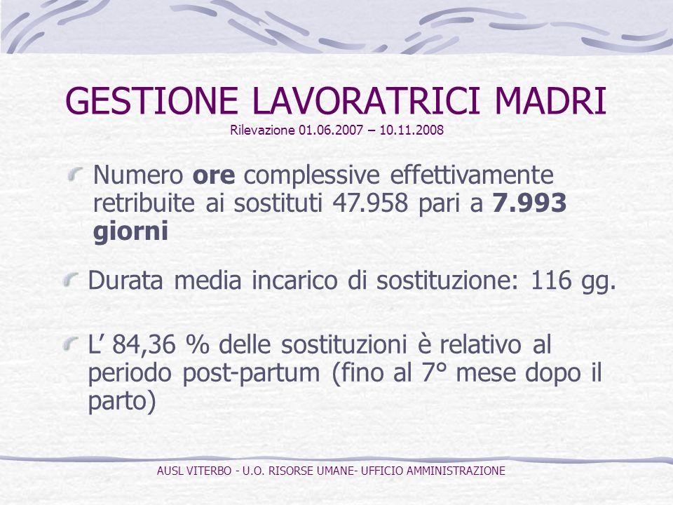 GESTIONE LAVORATRICI MADRI Rilevazione 01.06.2007 – 10.11.2008 Numero ore complessive effettivamente retribuite ai sostituti 47.958 pari a 7.993 giorn