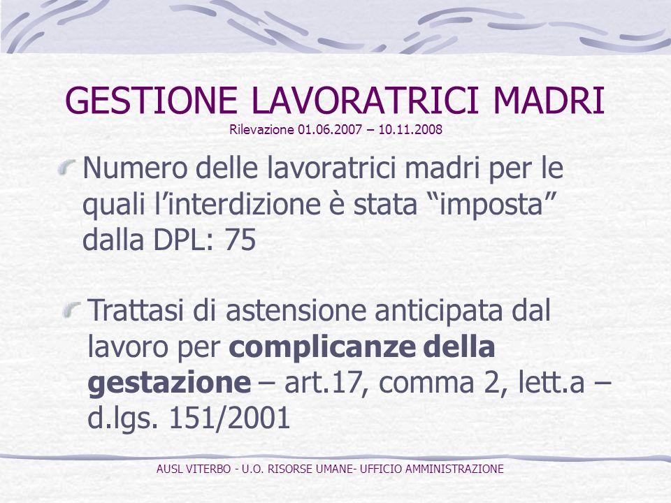 Numero delle lavoratrici madri per le quali linterdizione è stata imposta dalla DPL: 75 GESTIONE LAVORATRICI MADRI Rilevazione 01.06.2007 – 10.11.2008