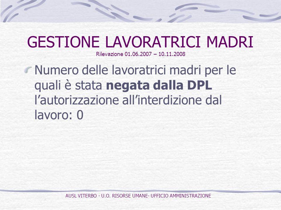 Numero delle lavoratrici madri per le quali è stata negata dalla DPL lautorizzazione allinterdizione dal lavoro: 0 GESTIONE LAVORATRICI MADRI Rilevazi