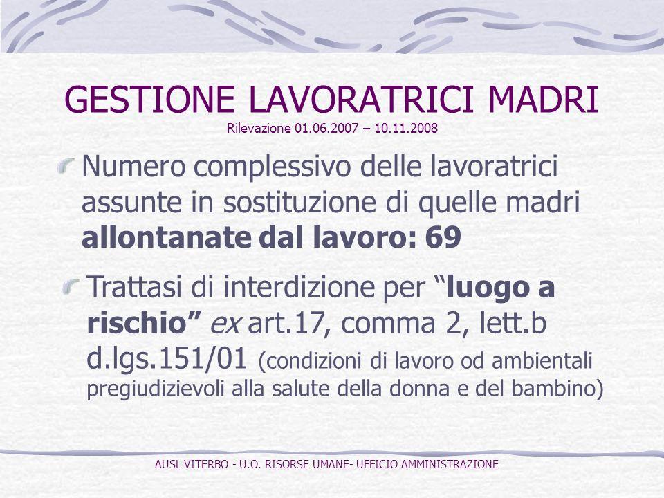 Numero complessivo delle lavoratrici assunte in sostituzione di quelle madri allontanate dal lavoro: 69 GESTIONE LAVORATRICI MADRI Rilevazione 01.06.2