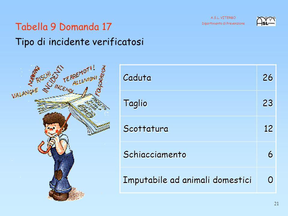 Caduta26 Taglio23 Scottatura12 Schiacciamento6 Imputabile ad animali domestici 0 Tabella 9 Domanda 17 Tipo di incidente verificatosi 21 A.S.L.