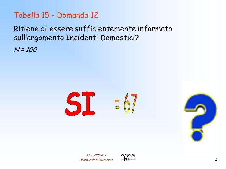Tabella 15 - Domanda 12 Ritiene di essere sufficientemente informato sullargomento Incidenti Domestici.