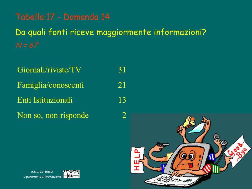 Tabella 17 - Domanda 14 Da quali fonti riceve maggiormente informazioni.