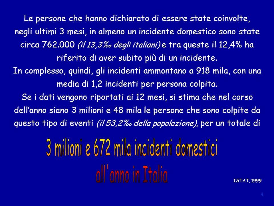 Le persone che hanno dichiarato di essere state coinvolte, negli ultimi 3 mesi, in almeno un incidente domestico sono state circa 762.000 (il 13,3 degli italiani) e tra queste il 12,4% ha riferito di aver subito più di un incidente.